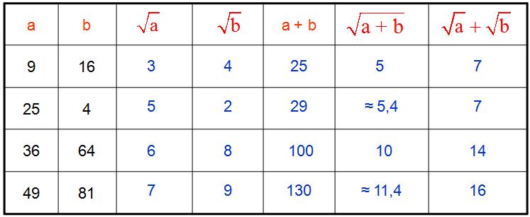 Test de numératie rappel des racines carrées