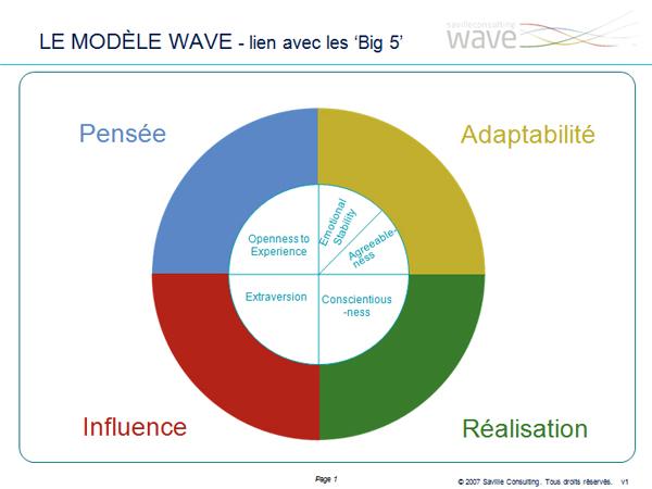 Saville Assessment Modèle de questionnaire de personnalité WAVE (Big 5)