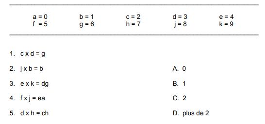 Test de capacité de raisonnement numérique du Selor : exemple de question de numératie