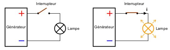 Exemple de circuit avec l'interrupteur fermé et ouvert dans les exercices de raisonnement mécanique