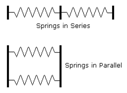 Les types de ressorts dans les exercices de raisonnement mécanique