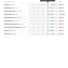 Exemple de rapport de score du WTMA de Criteria