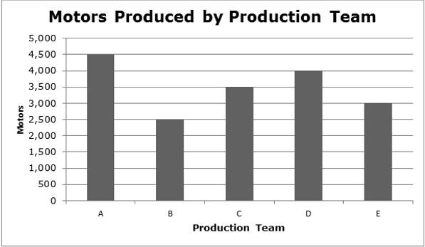 Exemple de question dans le style de SHL numérique avec un graphique