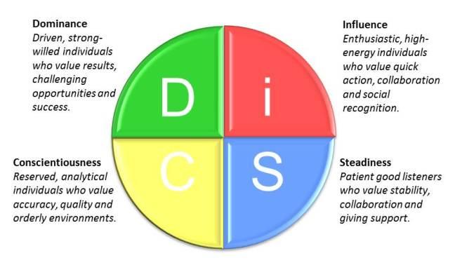 Tests de personnalité DiSC Profiles