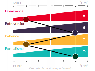 Predictive Index Behavioral Assessment : Facteurs comportamentaux primaires